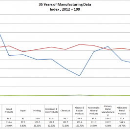 35 Years of US Manufacturing Data