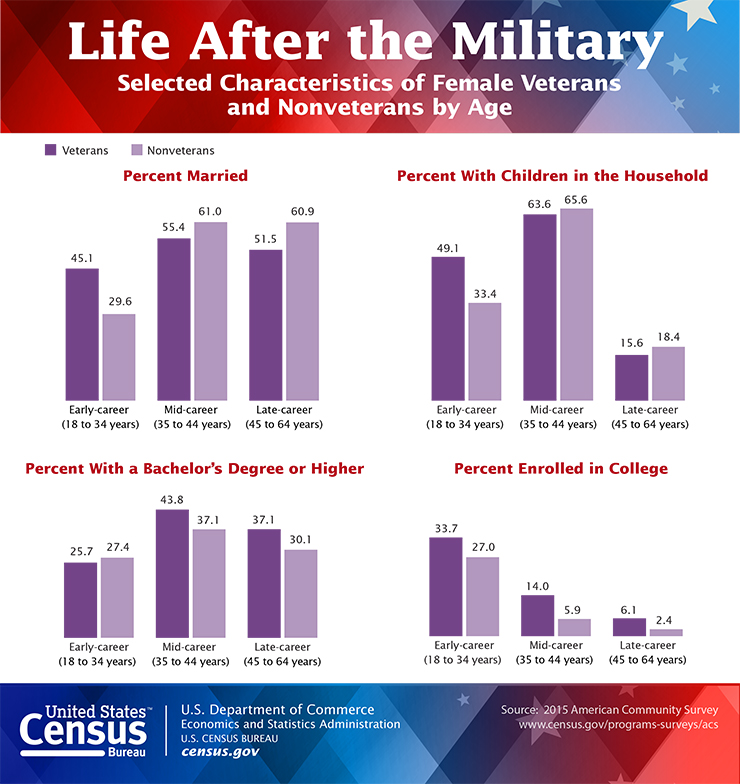 Women Veterans - Life after the military